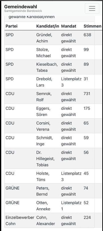 Gemeindewahl Radbruch 2021
